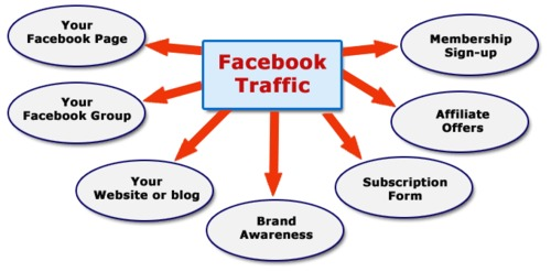 Get 100% automated traffic and visitors from facebook with a single click of a button 5 minutes from now? 1
