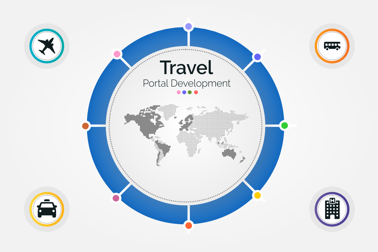 travel-portal-development